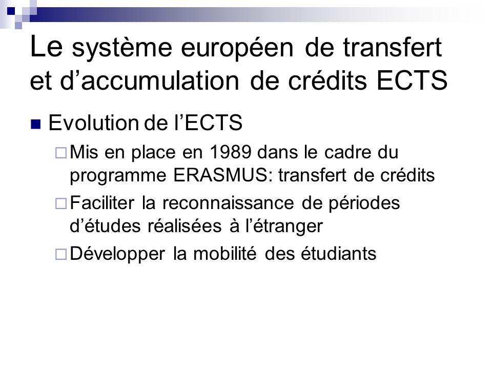 Le système européen de transfert et daccumulation de crédits ECTS Evolution de lECTS Mis en place en 1989 dans le cadre du programme ERASMUS: transfer
