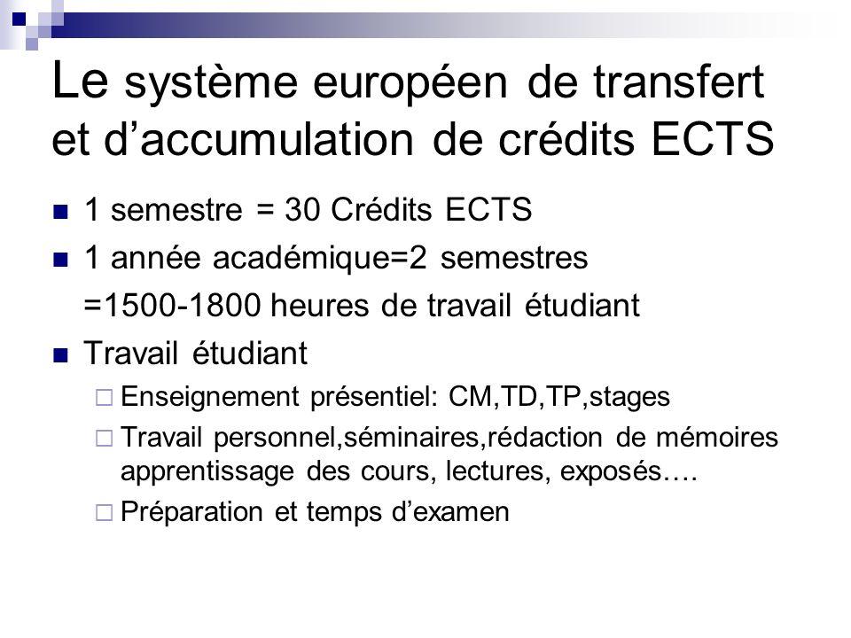 Le système européen de transfert et daccumulation de crédits ECTS 1 semestre = 30 Crédits ECTS 1 année académique=2 semestres =1500-1800 heures de tra