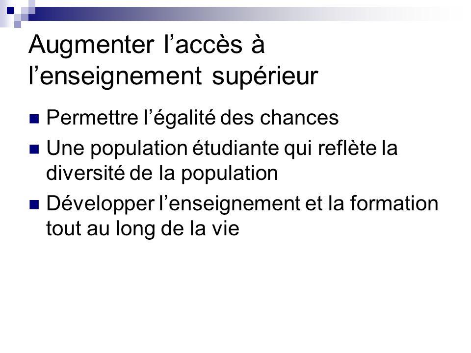 Augmenter laccès à lenseignement supérieur Permettre légalité des chances Une population étudiante qui reflète la diversité de la population Développe