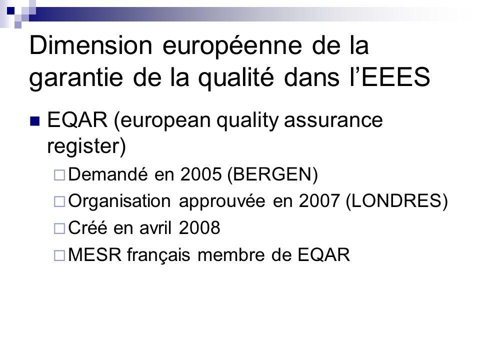 Dimension européenne de la garantie de la qualité dans lEEES EQAR (european quality assurance register) Demandé en 2005 (BERGEN) Organisation approuvé