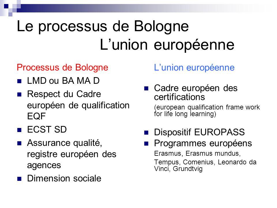 Le processus de Bologne Lunion européenne Processus de Bologne LMD ou BA MA D Respect du Cadre européen de qualification EQF ECST SD Assurance qualité