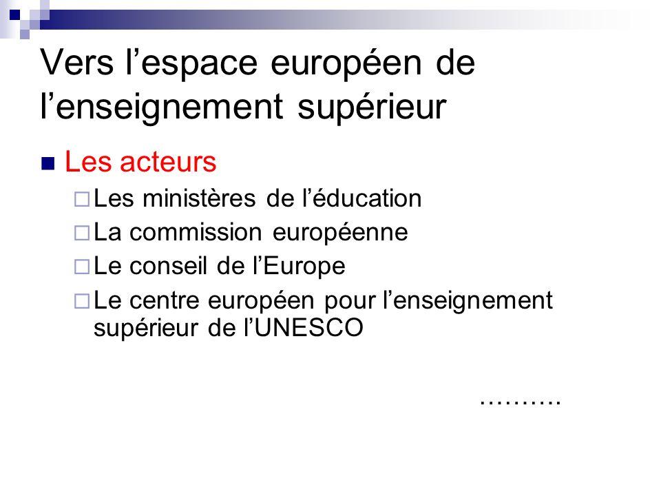 Vers lespace européen de lenseignement supérieur Les acteurs ( E4) Des étudiants ESU Les agences dassurance qualité ENQA Les représentants des universités EUA Les représentants des établissements denseignement supérieur professionnel EURASHE
