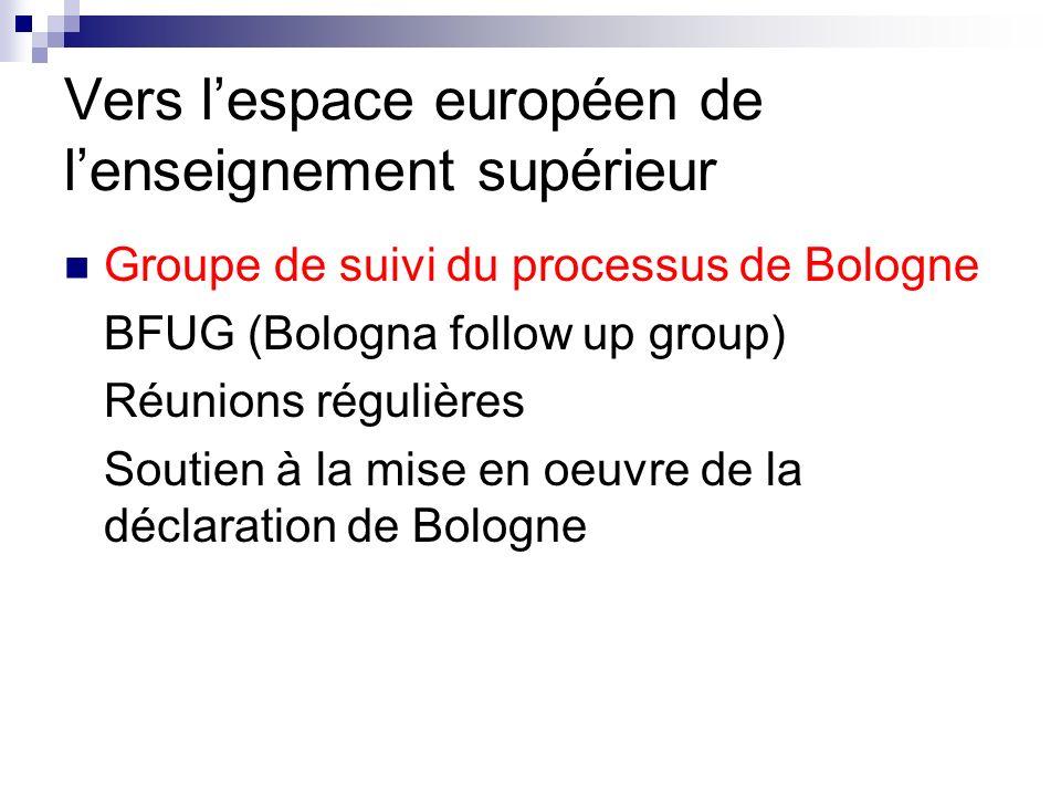 Vers lespace européen de lenseignement supérieur Groupe de suivi du processus de Bologne BFUG (Bologna follow up group) Réunions régulières Soutien à