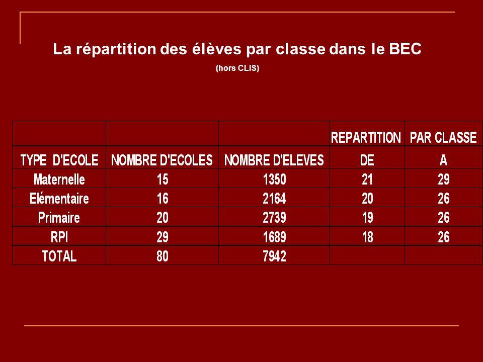 La répartition des élèves par classe dans le BEC (hors CLIS)