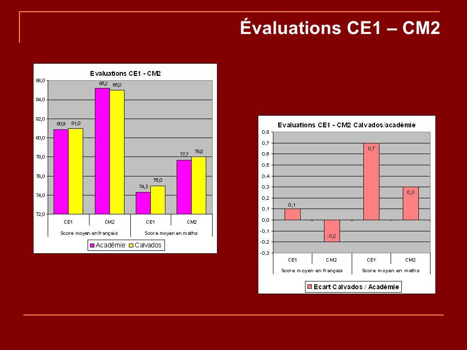 Évaluations CE1 – CM2