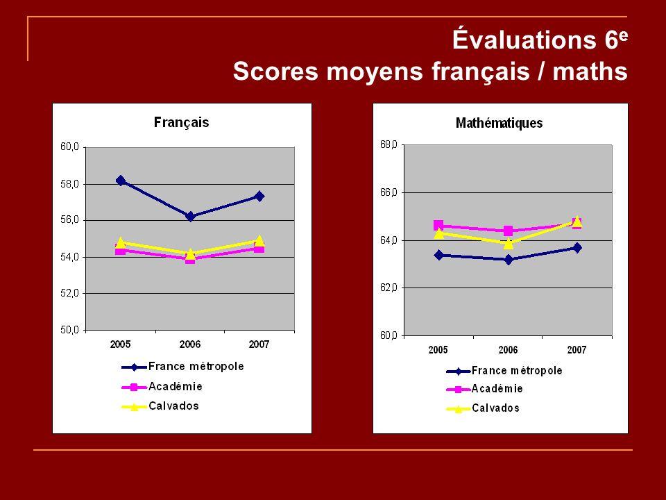 Évaluations 6 e Scores moyens français / maths