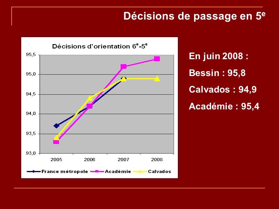 Décisions de passage en 5 e En juin 2008 : Bessin : 95,8 Calvados : 94,9 Académie : 95,4