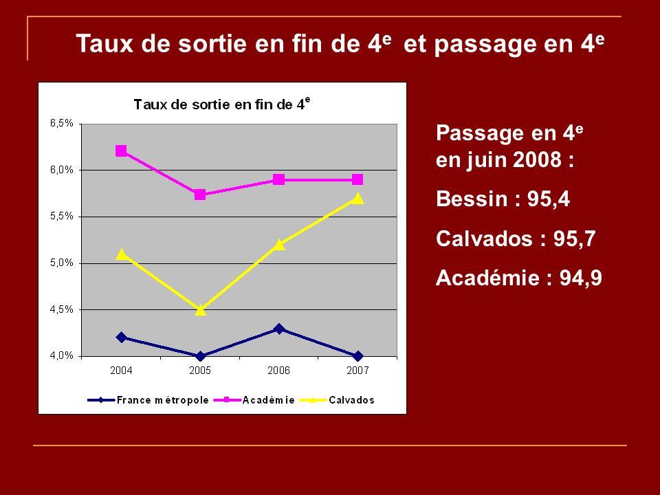 Taux de sortie en fin de 4 e et passage en 4 e Passage en 4 e en juin 2008 : Bessin : 95,4 Calvados : 95,7 Académie : 94,9