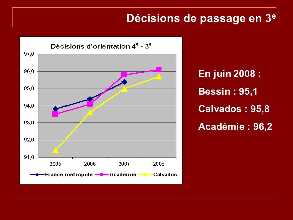 Décisions de passage en 3 e En juin 2008 : Bessin : 95,1 Calvados : 95,8 Académie : 96,2