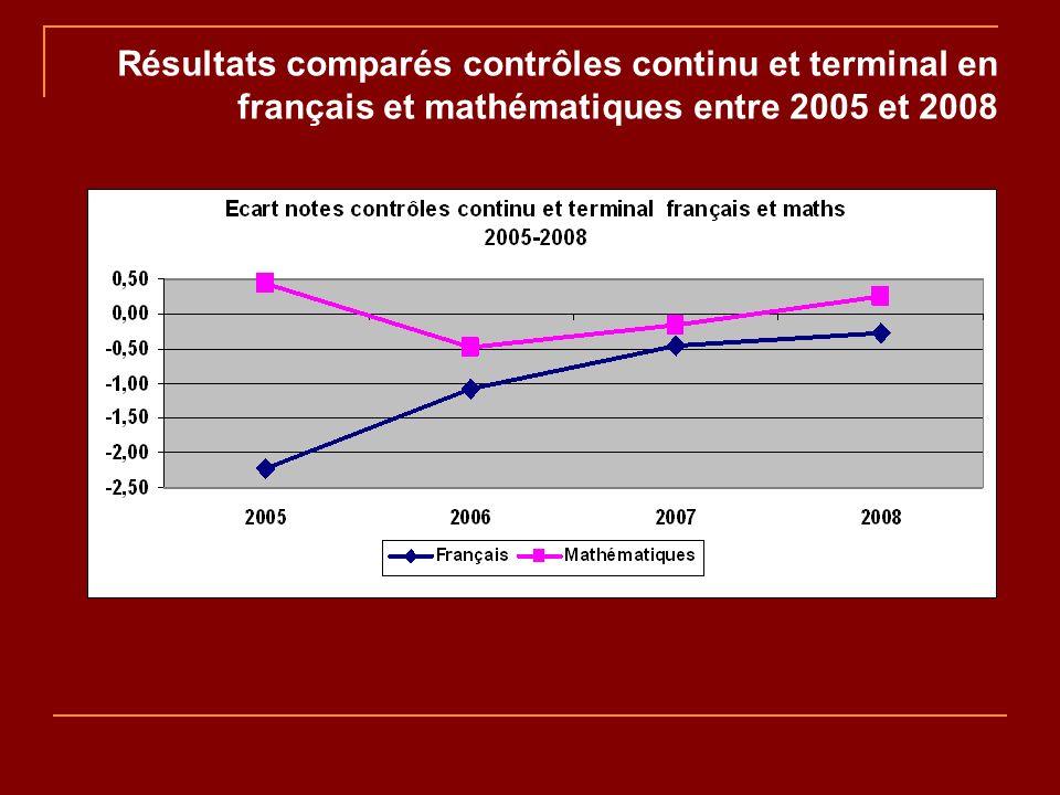 Résultats comparés contrôles continu et terminal en français et mathématiques entre 2005 et 2008