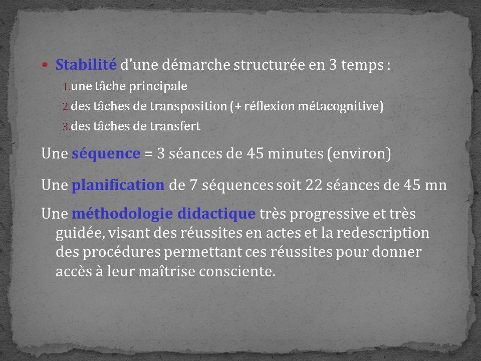 Stabilité dune démarche structurée en 3 temps : 1. une tâche principale 2. des tâches de transposition (+ réflexion métacognitive) 3. des tâches de tr