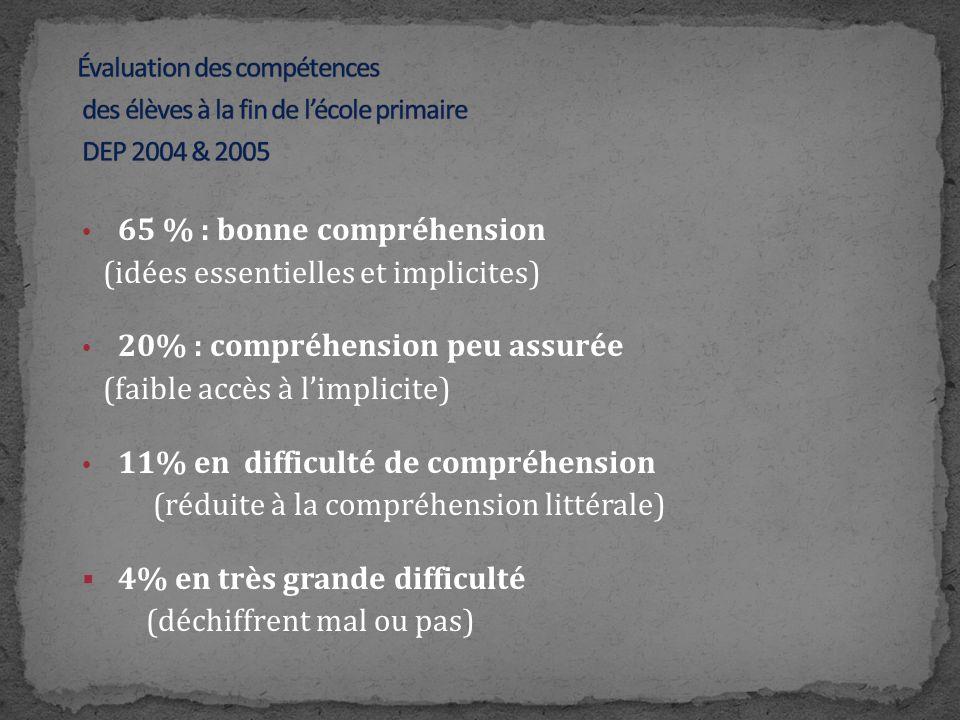65 % : bonne compréhension (idées essentielles et implicites) 20% : compréhension peu assurée (faible accès à limplicite) 11% en difficulté de compréh