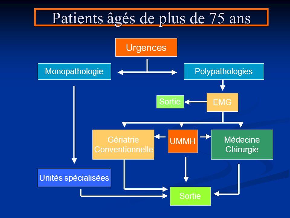 Patients âgés de plus de 75 ans Urgences Mono pathologie Polypathologies Dans 20% des casDans 80% des cas Sortie Gériatrie Conventionnelle Médecine Ch
