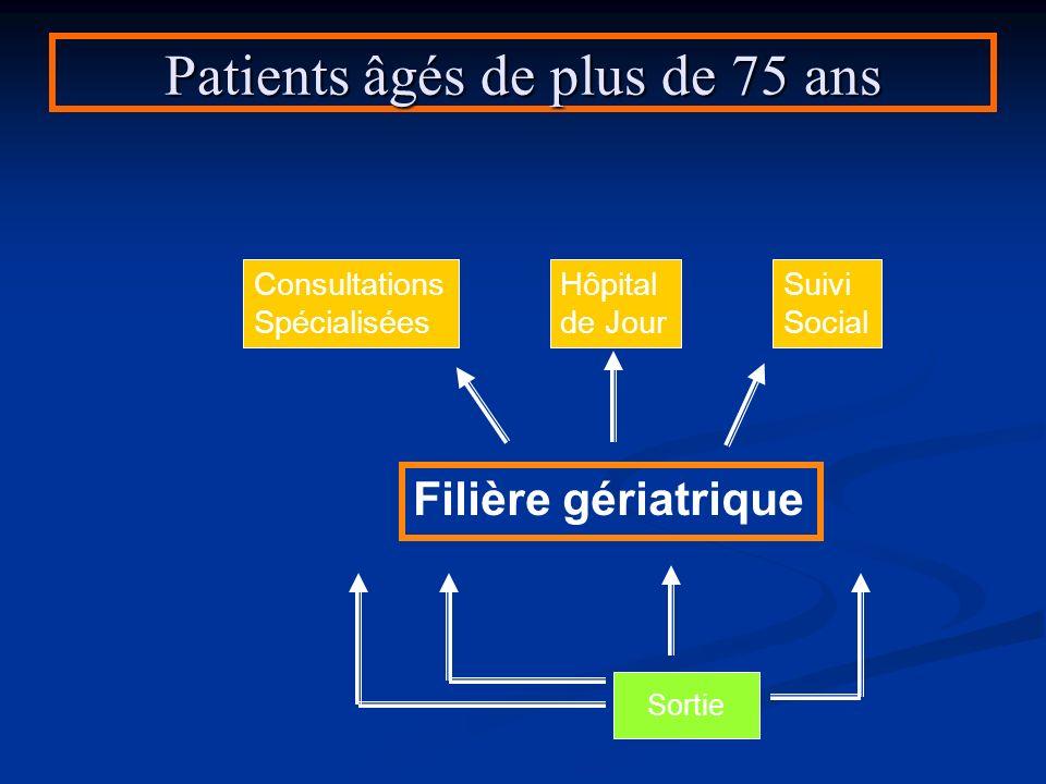 Patients âgés de plus de 75 ans Sortie Filière gériatrique Consultations Spécialisées Hôpital de Jour Suivi Social