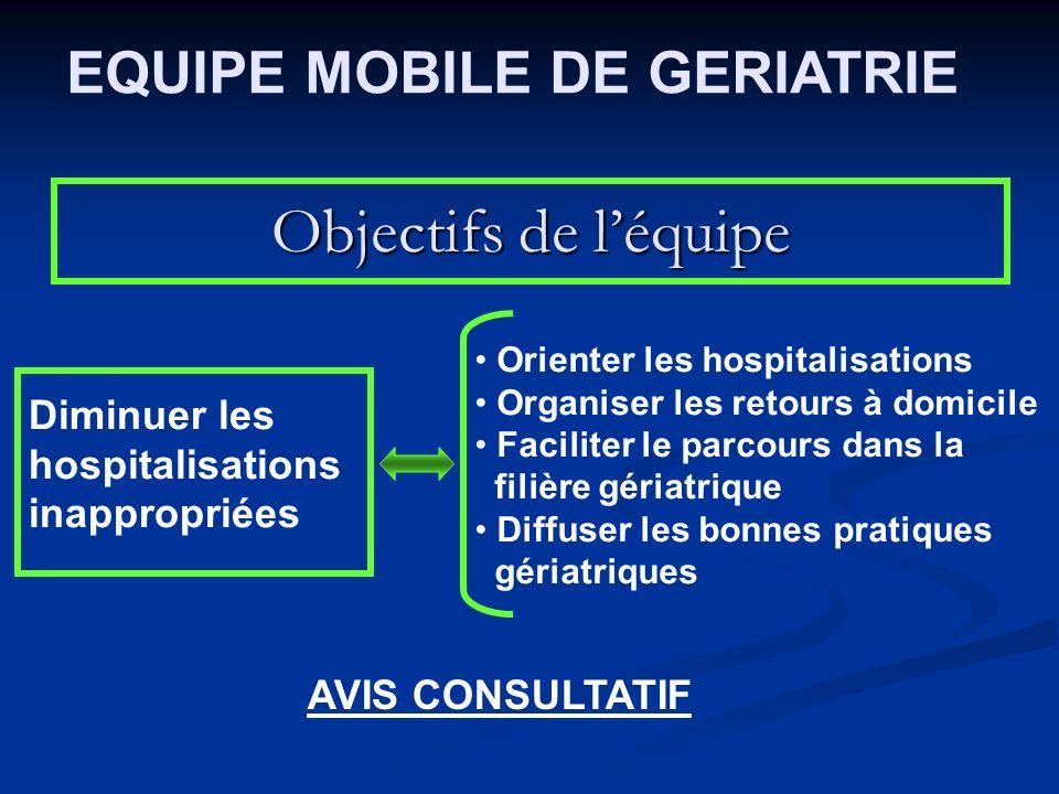 Objectifs de léquipe Diminuer les hospitalisations inappropriées Orienter les hospitalisations Organiser les retours à domicile Faciliter le parcours