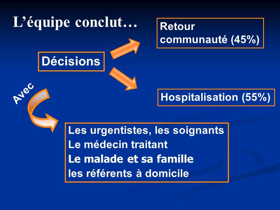 Léquipe conclut… Décisions Retour communauté (45%) Hospitalisation (55%) Les urgentistes, les soignants Le médecin traitant Le malade et sa famille le
