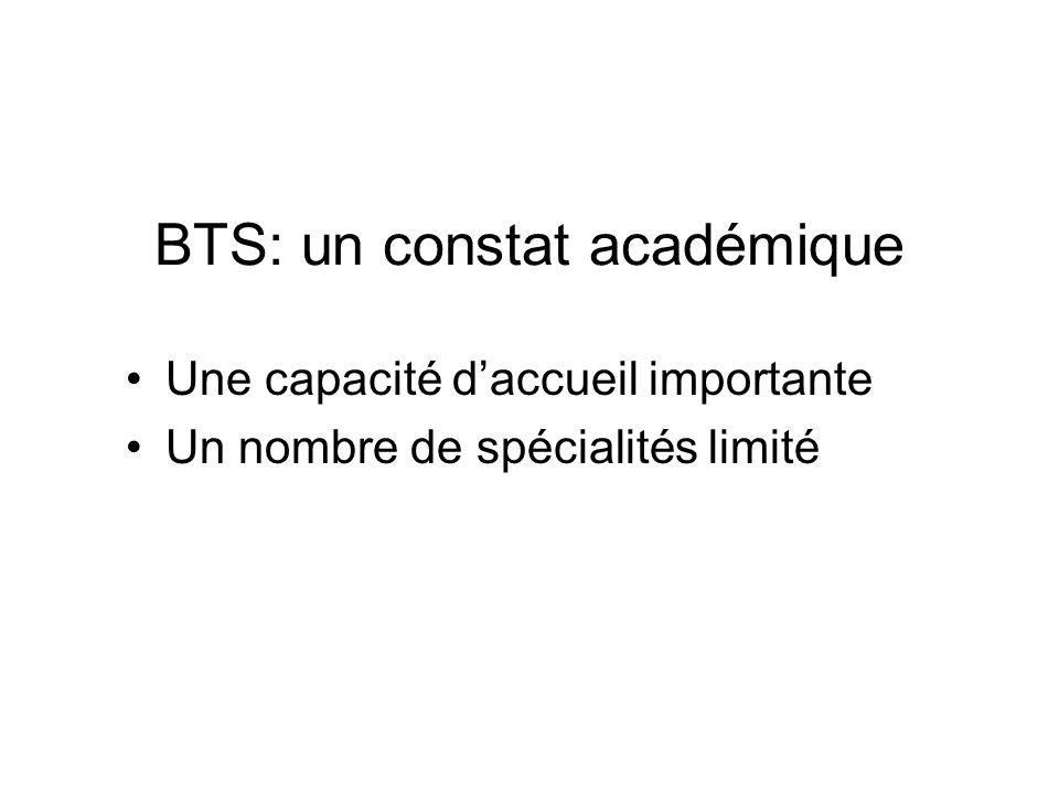 BTS: un constat académique Une capacité daccueil importante Un nombre de spécialités limité