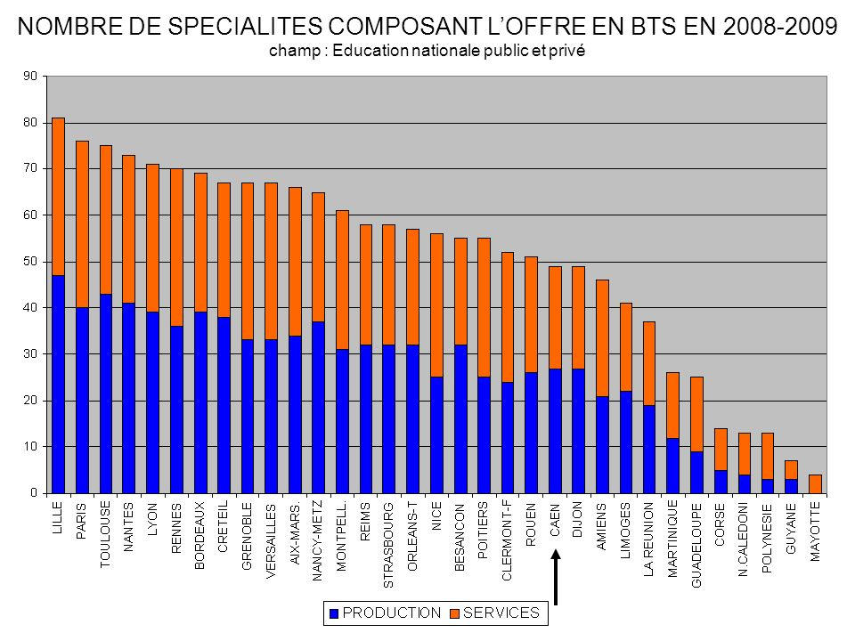 NOMBRE DE SPECIALITES COMPOSANT LOFFRE EN BTS EN 2008-2009 champ : Education nationale public et privé