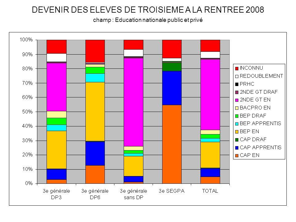 DEVENIR DES ELEVES DE TROISIEME A LA RENTREE 2008 champ : Education nationale public et privé