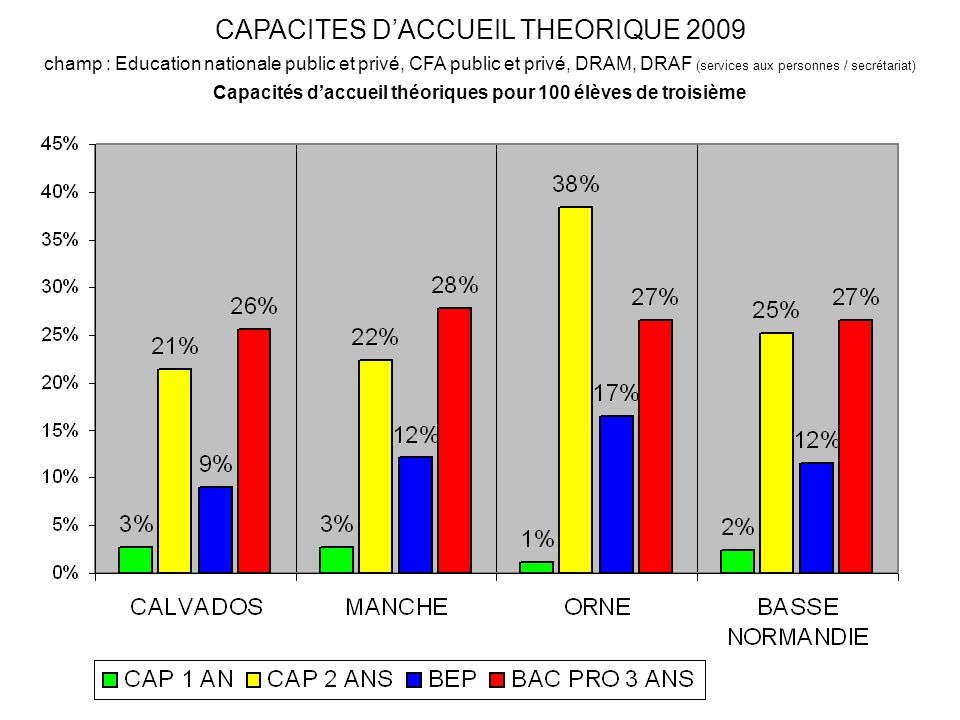 CAPACITES DACCUEIL THEORIQUE 2009 champ : Education nationale public et privé, CFA public et privé, DRAM, DRAF (services aux personnes / secrétariat) Capacités daccueil théoriques pour 100 élèves de troisième