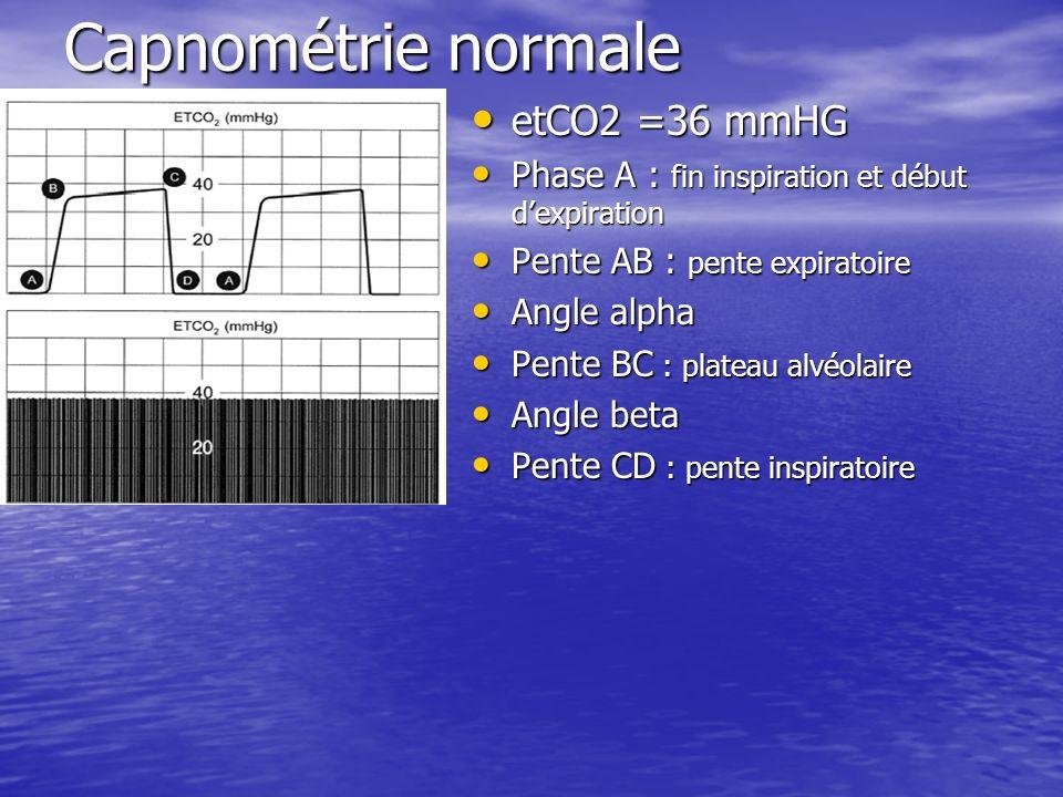 Capnométrie normale etCO2 =36 mmHG etCO2 =36 mmHG Phase A : fin inspiration et début dexpiration Phase A : fin inspiration et début dexpiration Pente