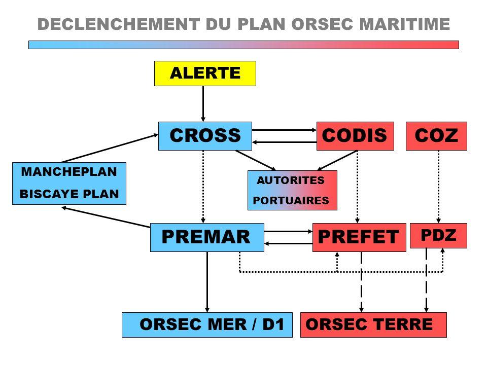DECLENCHEMENT DU PLAN ORSEC MARITIME ALERTE CROSSCODIS PREMARPREFET MANCHEPLAN BISCAYE PLAN ORSEC MER / D1 AUTORITES PORTUAIRES ORSEC TERRE PDZ COZ