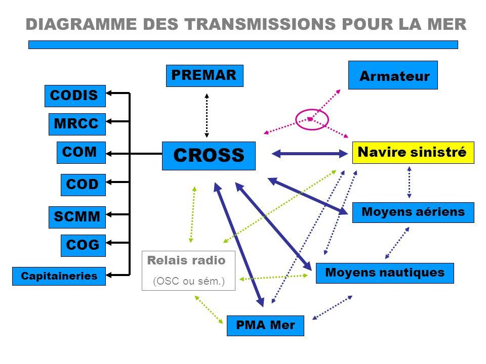 PREMAR Armateur CROSS Navire sinistré Relais radio (OSC ou sém.) Moyens aériens COM MRCC Capitaineries CODIS COD SCMM COG DIAGRAMME DES TRANSMISSIONS