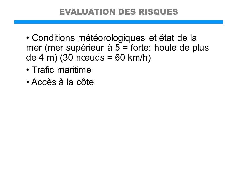EVALUATION DES RISQUES Conditions météorologiques et état de la mer (mer supérieur à 5 = forte: houle de plus de 4 m) (30 nœuds = 60 km/h) Trafic mari