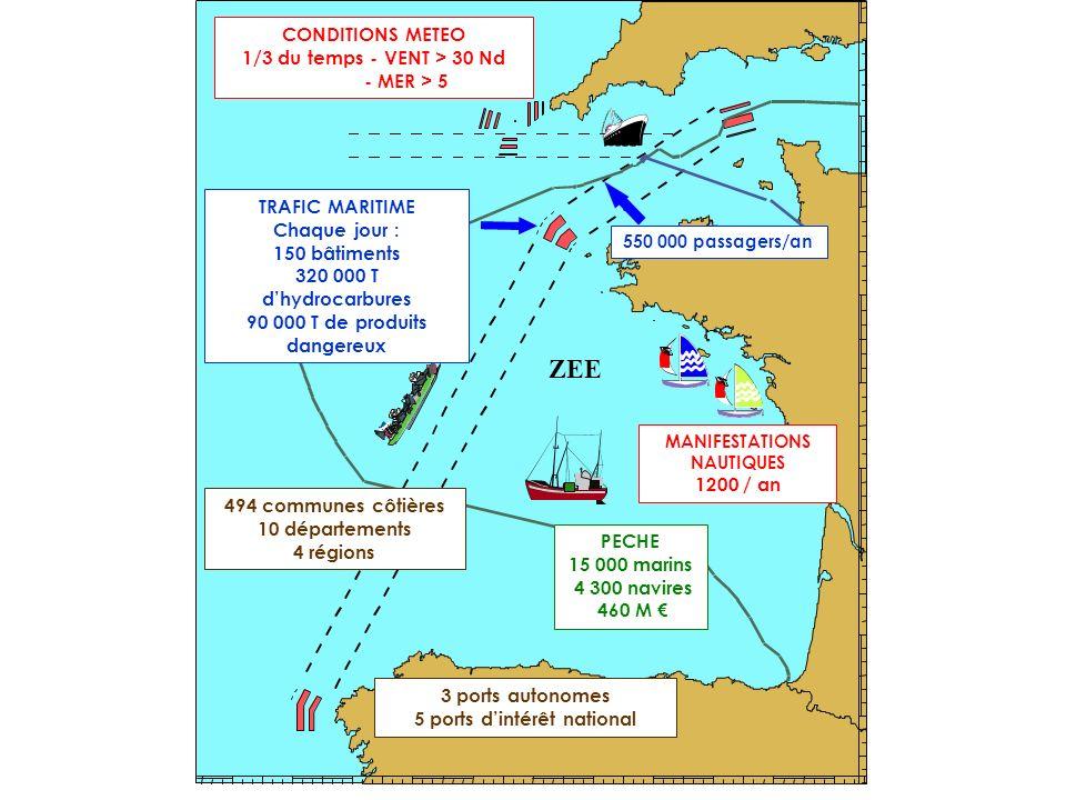 ZEE CONDITIONS METEO 1/3 du temps - VENT > 30 Nd - MER > 5 TRAFIC MARITIME Chaque jour : 150 bâtiments 320 000 T dhydrocarbures 90 000 T de produits d