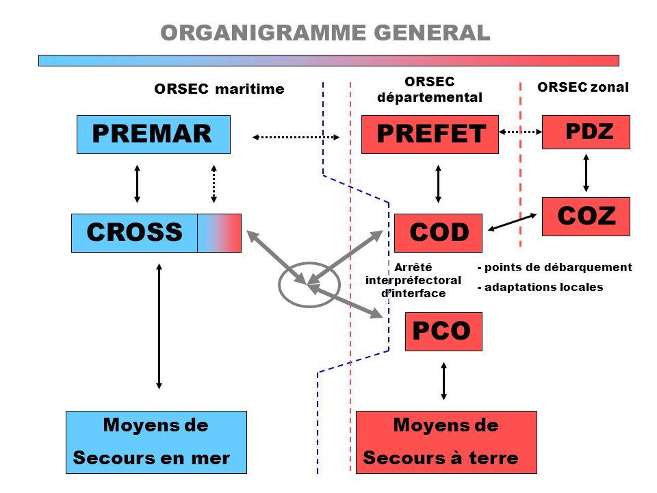 CROSS COD PREMAR PREFET Moyens de Secours en mer PDZ ORGANIGRAMME GENERAL PCO Moyens de Secours à terre ORSEC maritime ORSEC départemental ORSEC zonal