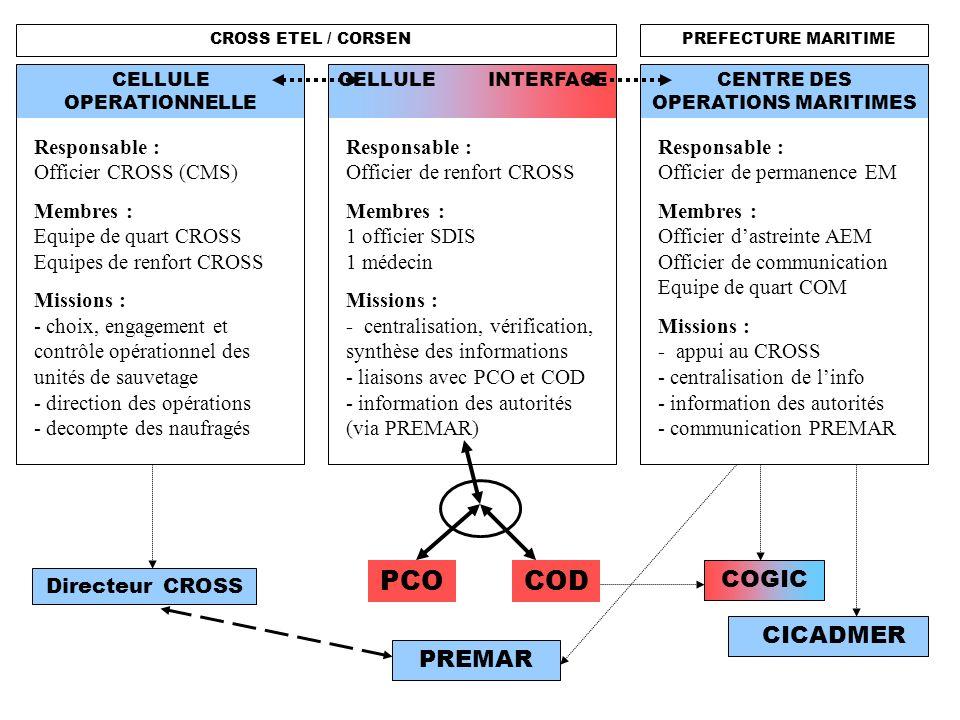 CROSS ETEL / CORSEN COGIC CENTRE DES OPERATIONS MARITIMES COD CICADMER CELLULE OPERATIONNELLE CELLULE INTERFACE PREFECTURE MARITIME Responsable : Offi