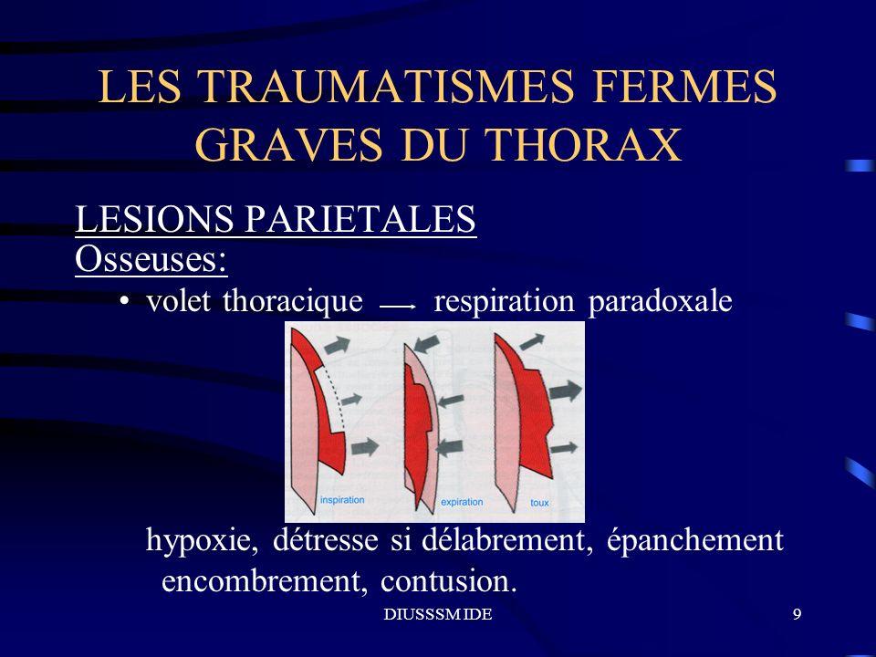 DIUSSSM IDE10 LES TRAUMATISMES FERMES GRAVES DU THORAX LESIONS PARIETALES Rupture diaphragmatique: hernie des organes abdominaux, dyspnée, dépression abdominale à l inspiration, bruit hydro-aériques intrathoraciques, choc par lésion splénique ou hépatique.