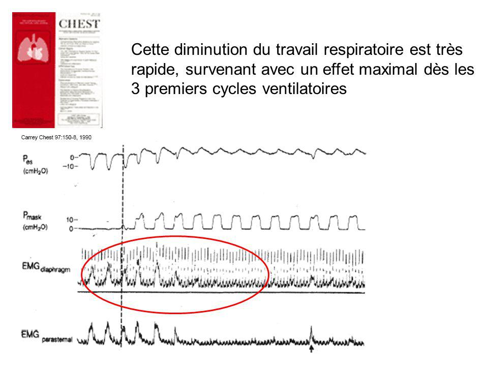 VS-AI-PEP VNI : Mode VS-AI-PEP PEP : RECRUTEMENT ALVEOLAIRE ATELECTASIES ATELECTASIES Distribution H 2 O pulmonaire extra-vasculaire TRAVAIL VENTILATOIRE PEP intrinsèque PEP intrinsèque (auto PEP)