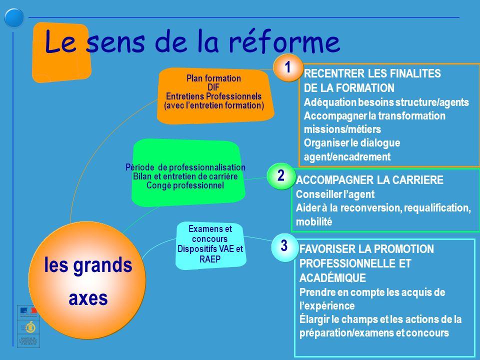 Plan de formation Entretien de formation DIF Ces 3 priorités sont indissociables Trois priorités nationales pour la mise en œuvre de la réforme en 2008