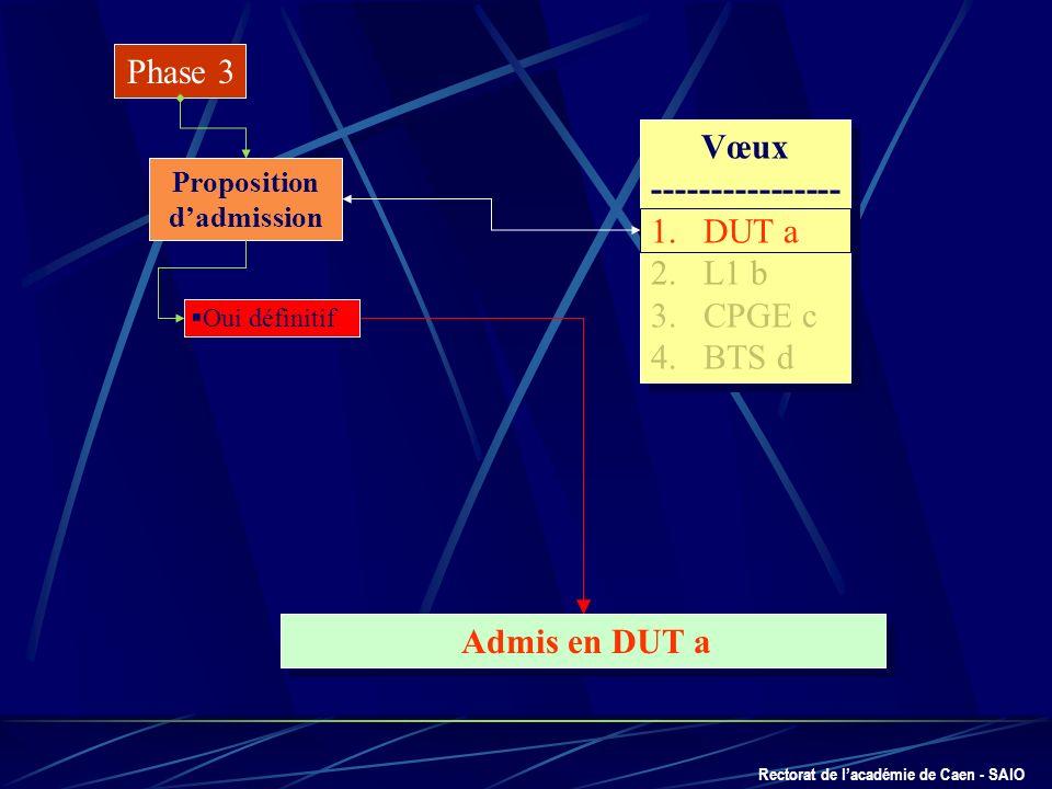 Rectorat de lacadémie de Caen - SAIO Phase 3 Proposition dadmission Vœux ---------------- 1.DUT a 2.L1 b 3.CPGE c 4.BTS d Vœux ---------------- 1.DUT