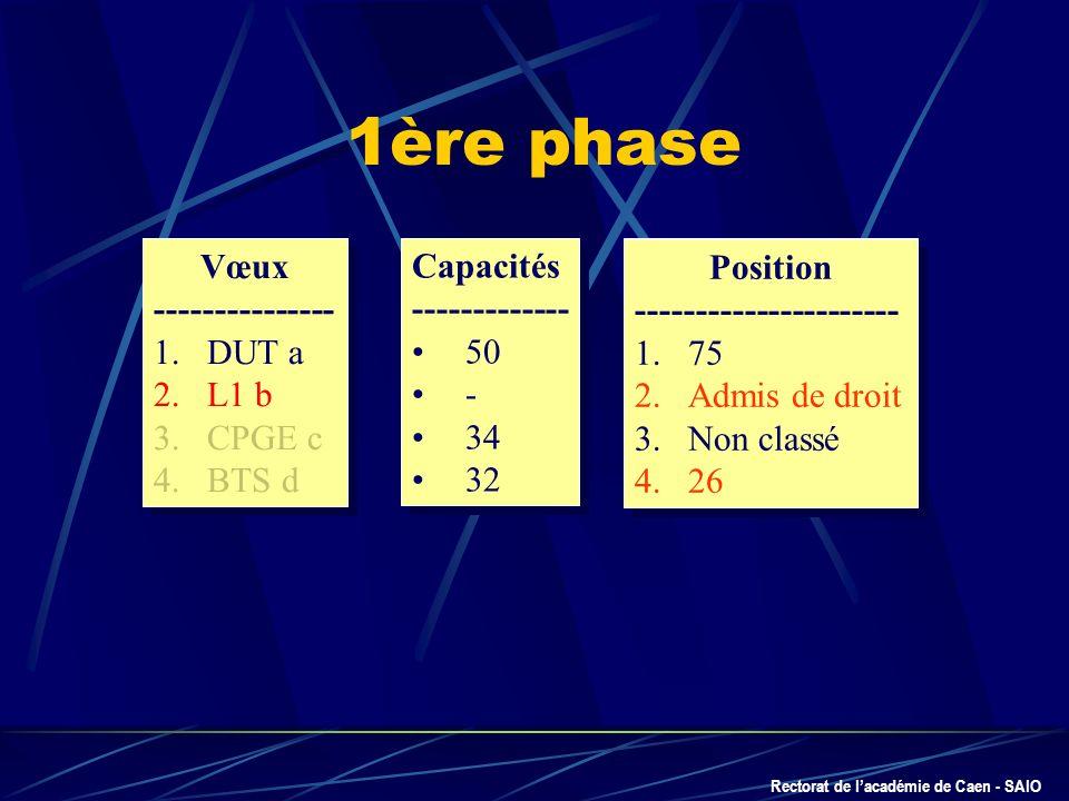 Rectorat de lacadémie de Caen - SAIO Position ---------------------- 1.75 2.Admis de droit 3.Non classé 4.26 Position ---------------------- 1.75 2.Ad
