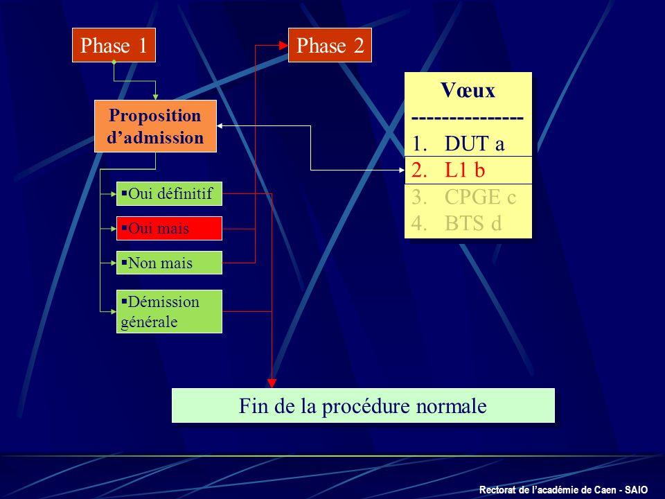 Rectorat de lacadémie de Caen - SAIO Phase 1 Proposition dadmission Oui définitif Oui mais Non mais Démission générale Fin de la procédure normale Pha