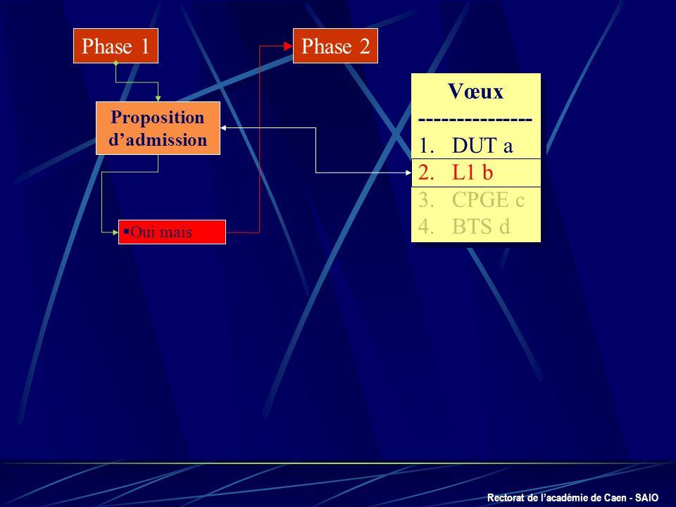 Rectorat de lacadémie de Caen - SAIO Phase 1 Proposition dadmission Oui mais Phase 2 Vœux --------------- 1.DUT a 2.L1 b 3.CPGE c 4.BTS d Vœux -------