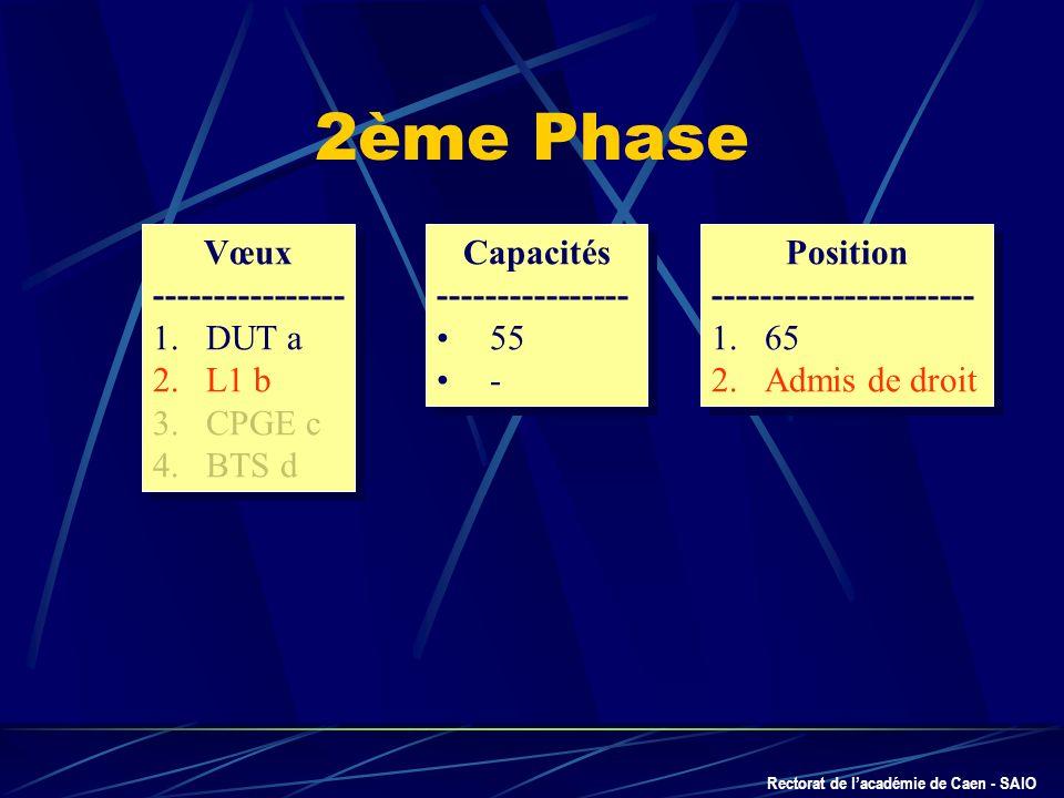 Rectorat de lacadémie de Caen - SAIO Vœux ---------------- 1.DUT a 2.L1 b 3.CPGE c 4.BTS d Vœux ---------------- 1.DUT a 2.L1 b 3.CPGE c 4.BTS d Capac