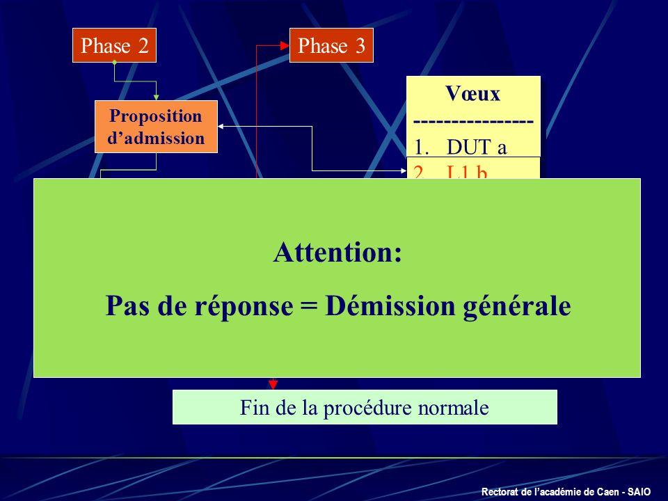 Rectorat de lacadémie de Caen - SAIO Phase 2 Proposition dadmission Oui définitif Oui mais Non mais Démission générale Fin de la procédure normale Pha