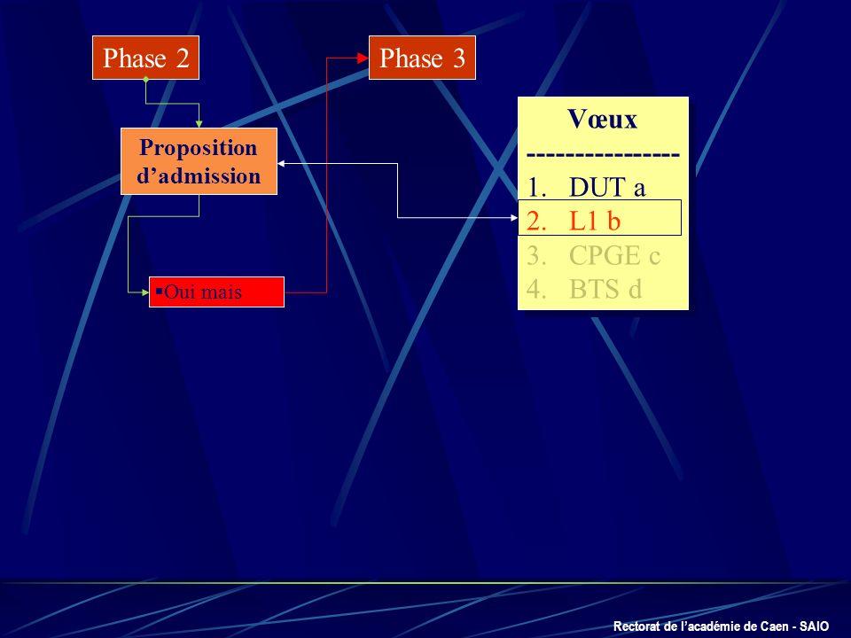 Rectorat de lacadémie de Caen - SAIO Phase 2 Proposition dadmission Oui mais Phase 3 Vœux ---------------- 1.DUT a 2.L1 b 3.CPGE c 4.BTS d Vœux ------