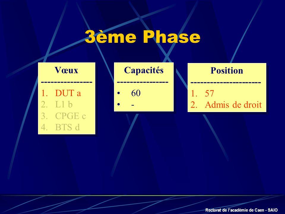 Rectorat de lacadémie de Caen - SAIO Vœux --------------- 1.DUT a 2.L1 b 3.CPGE c 4.BTS d Vœux --------------- 1.DUT a 2.L1 b 3.CPGE c 4.BTS d Capacit