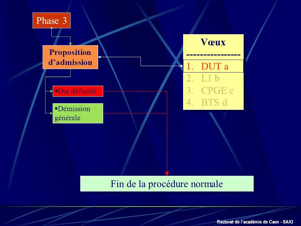 Rectorat de lacadémie de Caen - SAIO Phase 3 Proposition dadmission Fin de la procédure normale Vœux ---------------- 1.DUT a 2.L1 b 3.CPGE c 4.BTS d
