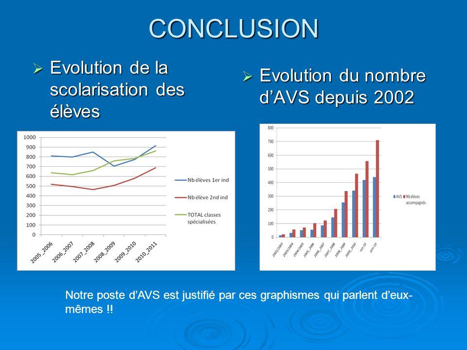 CONCLUSION Evolution du nombre dAVS depuis 2002 Evolution du nombre dAVS depuis 2002 Evolution de la scolarisation des élèves Evolution de la scolaris
