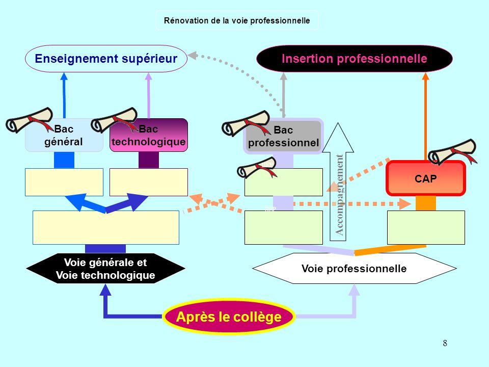 8 Insertion professionnelle Voie générale et Voie technologique Voie professionnelle Bac technologique Après le collège Bac professionnel Enseignement