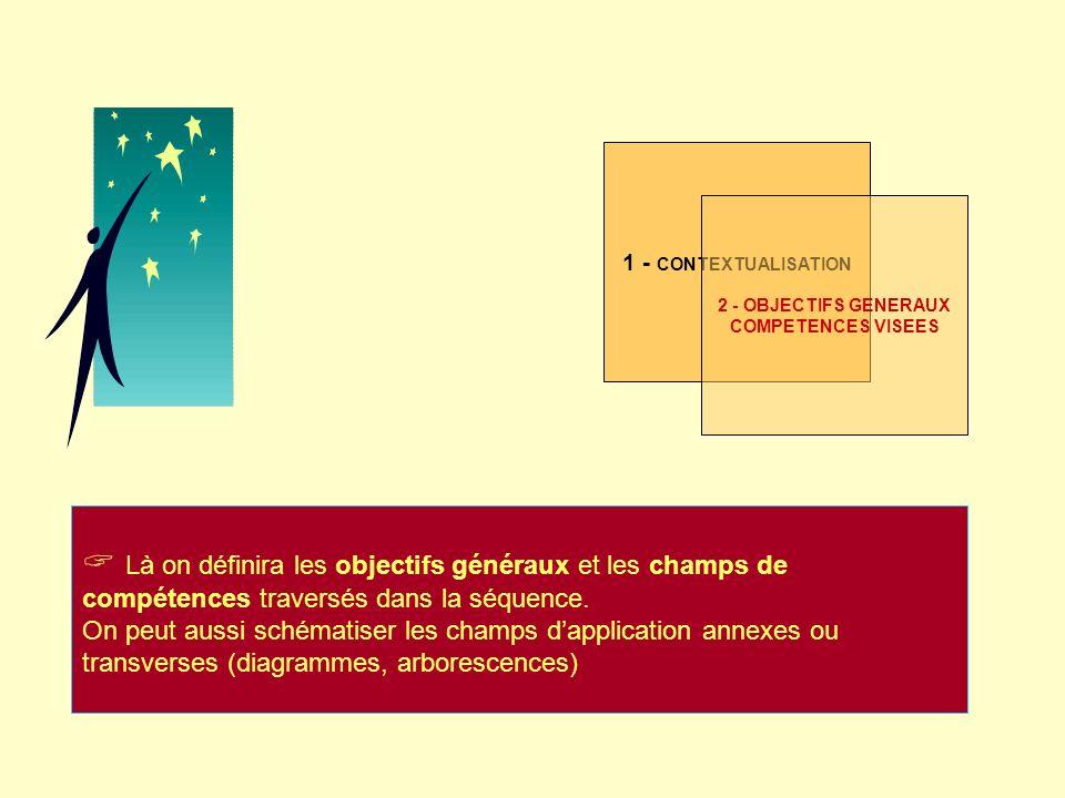 2 - OBJECTIFS GENERAUX COMPETENCES VISEES Là on définira les objectifs généraux et les champs de compétences traversés dans la séquence. On peut aussi