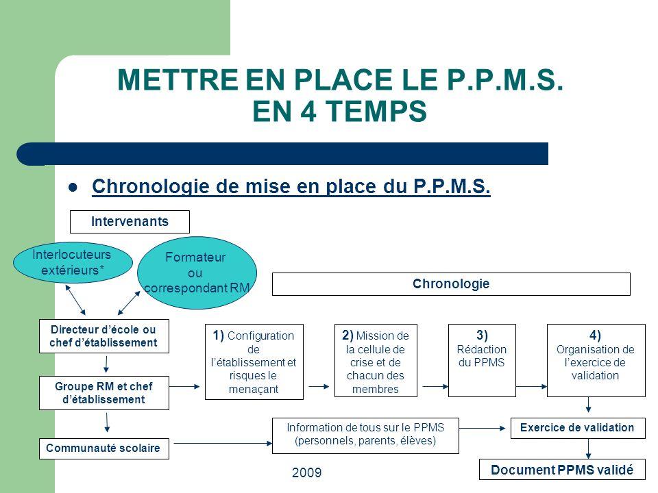 2009 METTRE EN PLACE LE P.P.M.S. EN 4 TEMPS Chronologie de mise en place du P.P.M.S. Intervenants Interlocuteurs extérieurs* Formateur ou correspondan