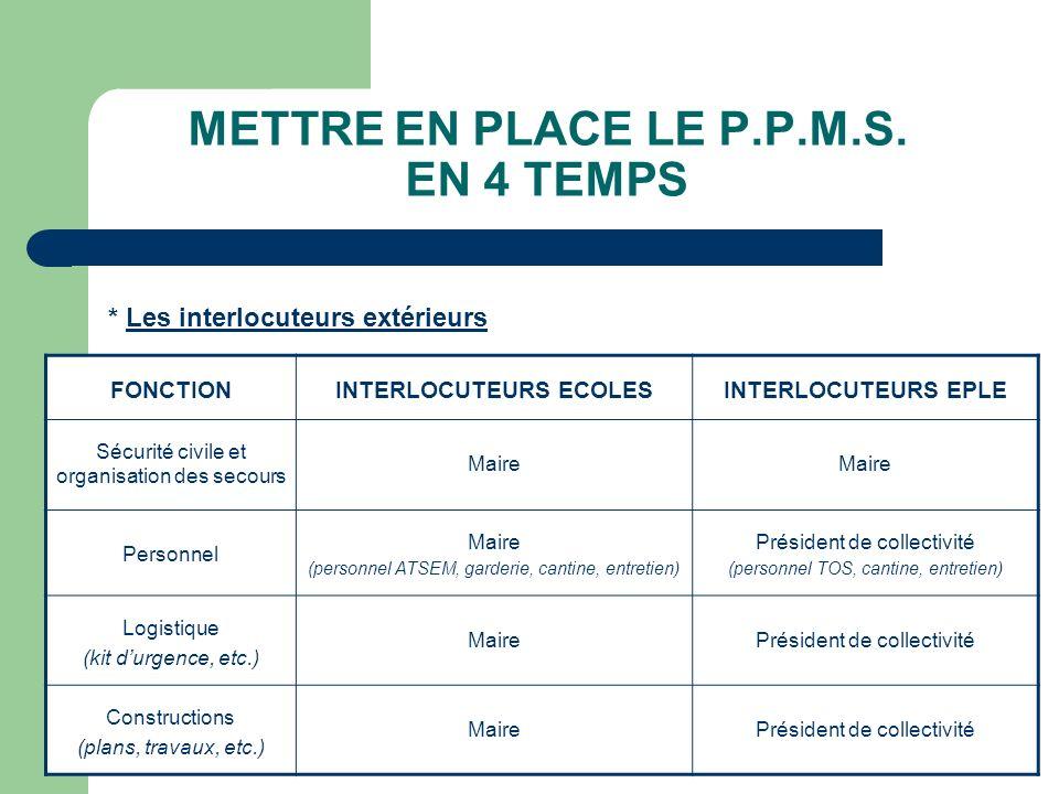 2009Inspection Académique de l'Orne METTRE EN PLACE LE P.P.M.S. EN 4 TEMPS * Les interlocuteurs extérieurs FONCTIONINTERLOCUTEURS ECOLESINTERLOCUTEURS