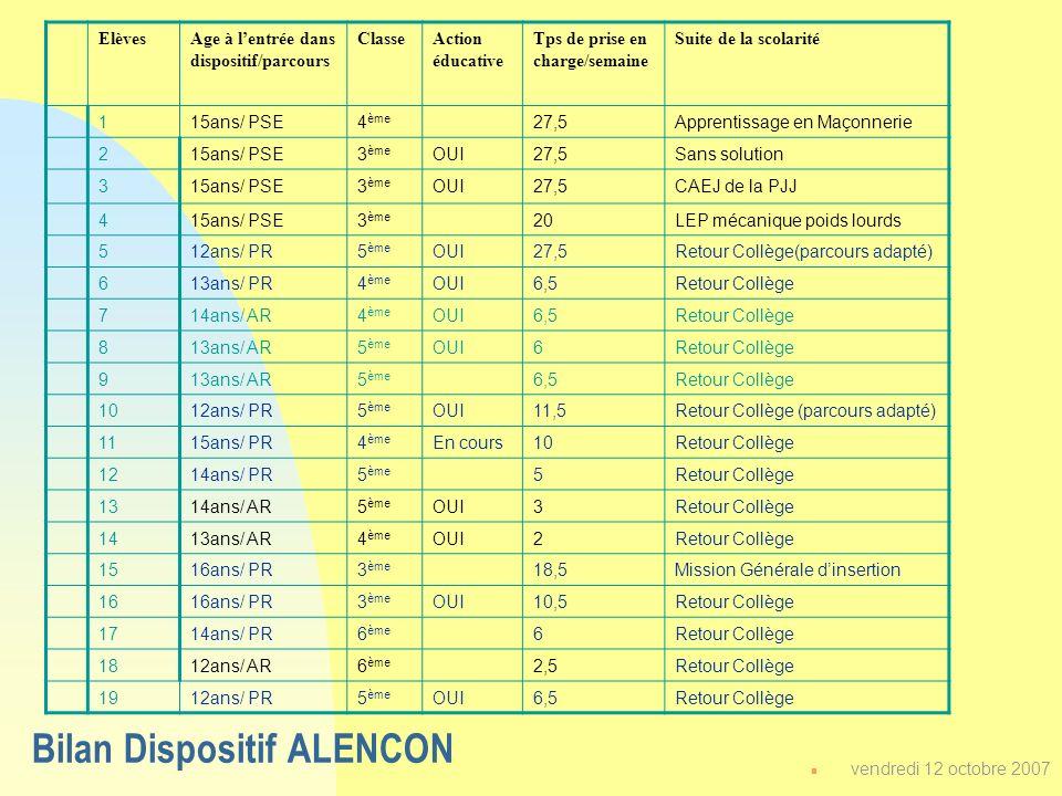 Bilan Dispositif ALENCON n vendredi 12 octobre 2007 ElèvesAge à lentrée dans dispositif/parcours ClasseAction éducative Tps de prise en charge/semaine