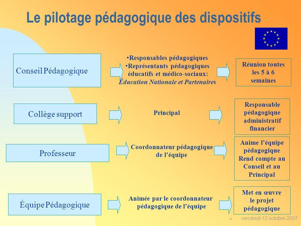 n vendredi 12 octobre 2007 Collège support Professeur Équipe Pédagogique Conseil Pédagogique Responsables pédagogiques Représentants pédagogiques éduc